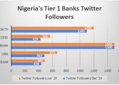 Banks social media report