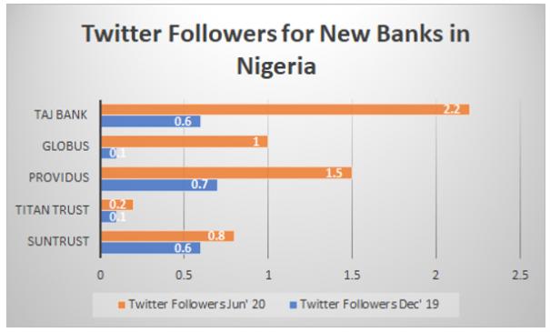 Banks social media