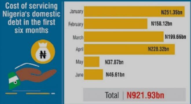 DMO's Report Shows Buhari's N18.89tr Borrowings Push Nigeria's Debt Stock To N31.1tr In 5 Years