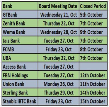 FBN Holding, Access, 9 Banks To Hold Board Meeting To Consider Q3 2020 Unaudited Accounts