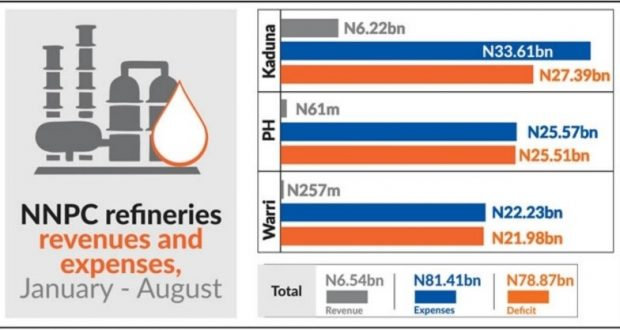 Nigerian Refineries Gulp N81.41bn In 2020 With Zero Output